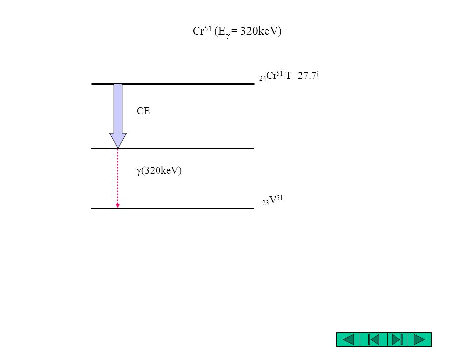 Cr51 (Eg = 320keV) 24Cr51 T=27.7j CE g(320keV) 23V51