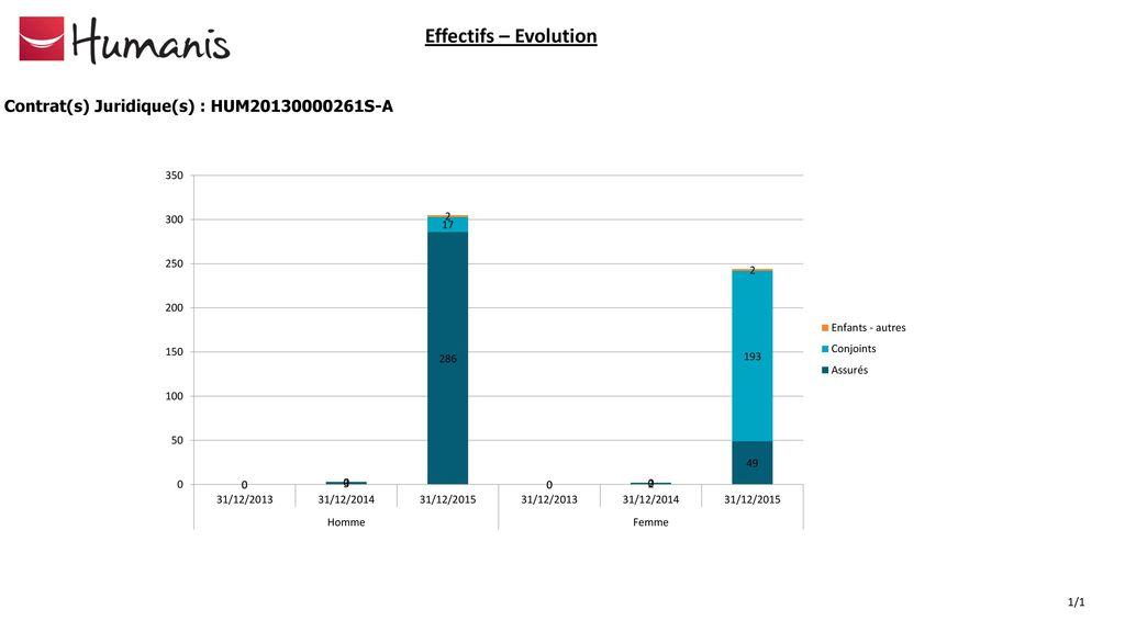 5 Effectifs – Evolution Contrat(s) Juridique(s)   HUM S-A 1 1 82e3a4158a4d