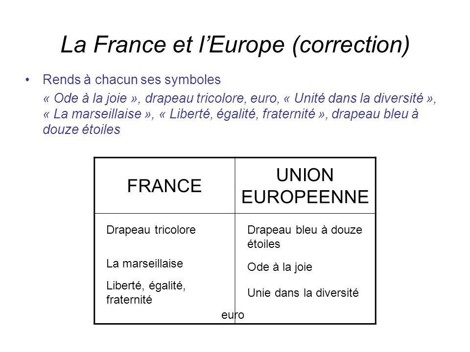 La France et l'Europe (correction)