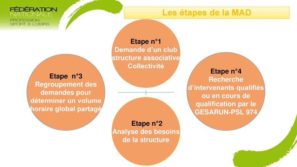 Les étapes de la MAD Etape n°1 Demande d'un club structure associative