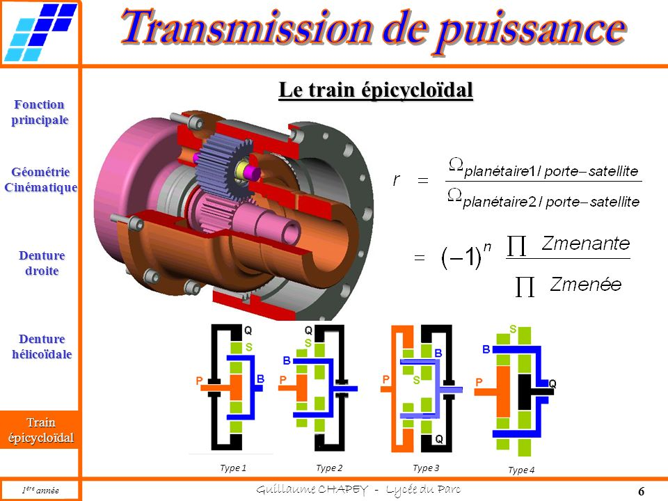Le train épicycloïdal Type 2 Type 1 Type 3 Type 4 Train épicycloïdal