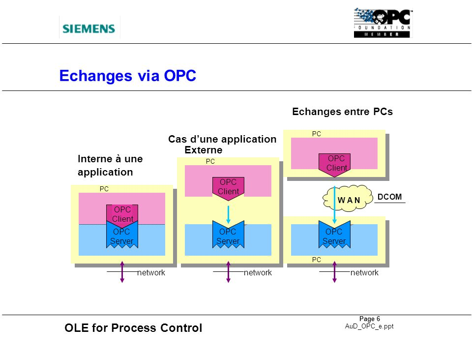 Echanges via OPC Echanges entre PCs Cas d'une application Externe