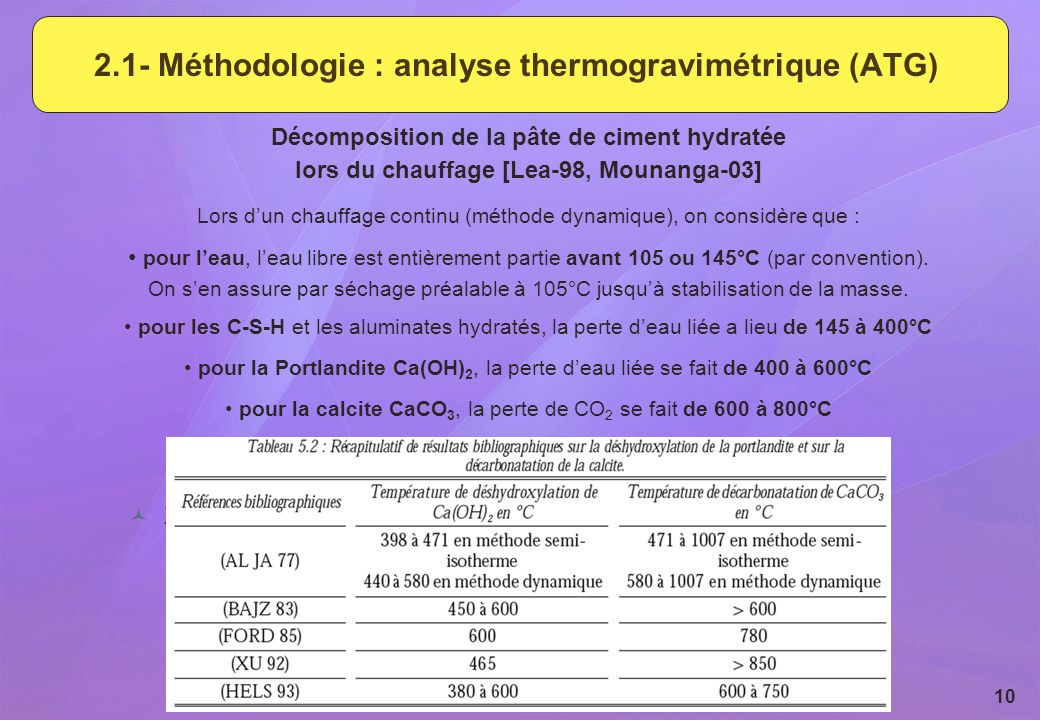 2.1- Méthodologie : analyse thermogravimétrique (ATG)