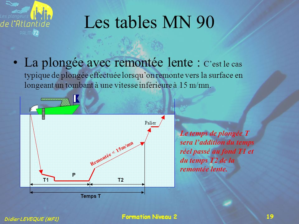 Les tables MN 90
