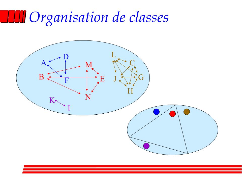 Organisation de classes