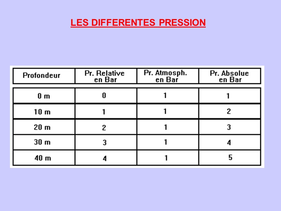 LES DIFFERENTES PRESSION