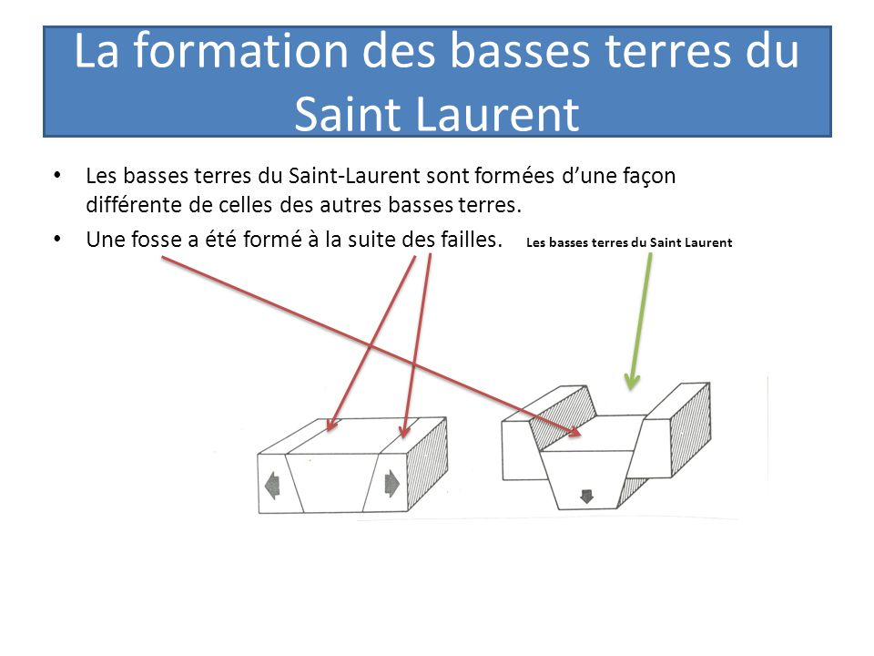 La formation des basses terres du Saint Laurent