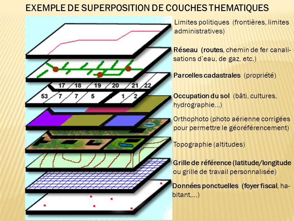 EXEMPLE DE SUPERPOSITION DE COUCHES THEMATIQUES
