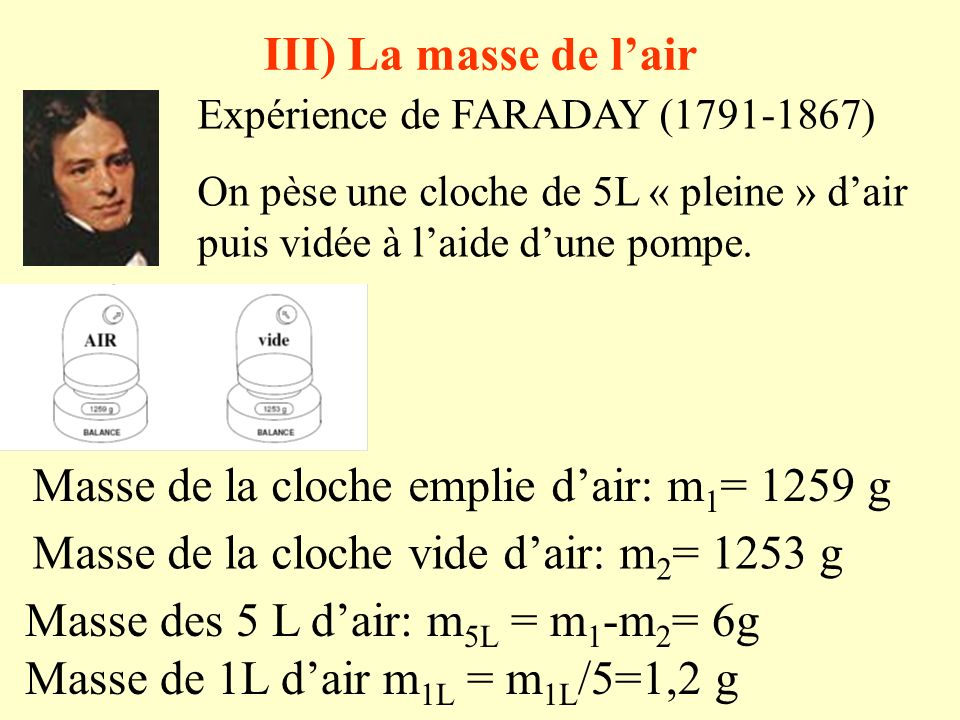 Masse de la cloche emplie d'air: m1= 1259 g