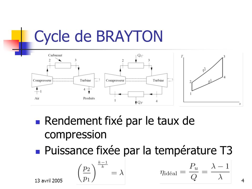 Cycle de BRAYTON Rendement fixé par le taux de compression