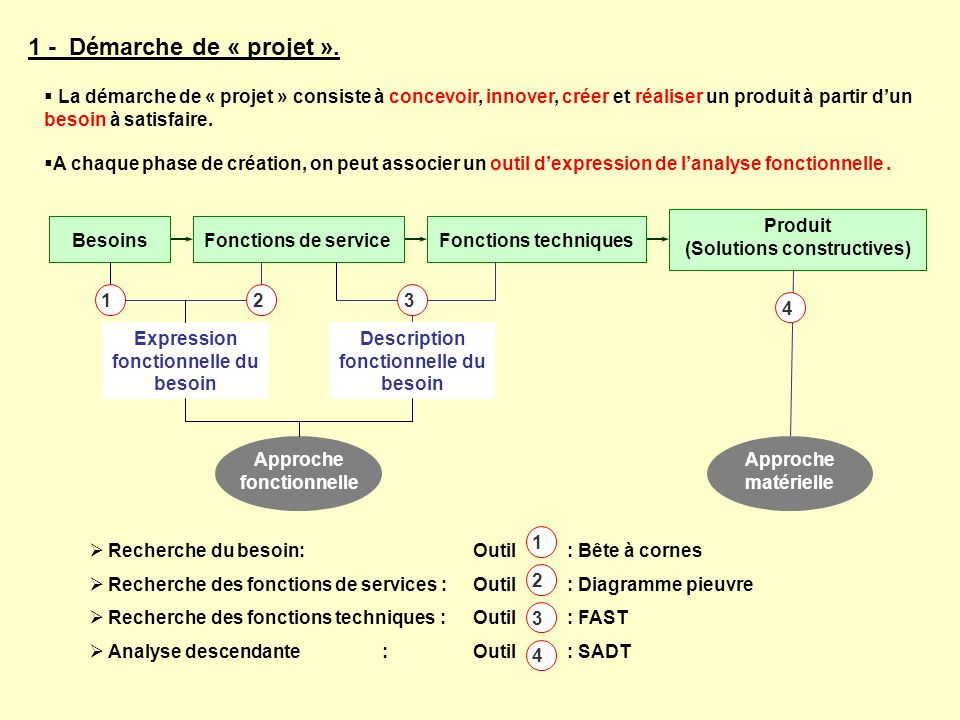 (Solutions constructives)