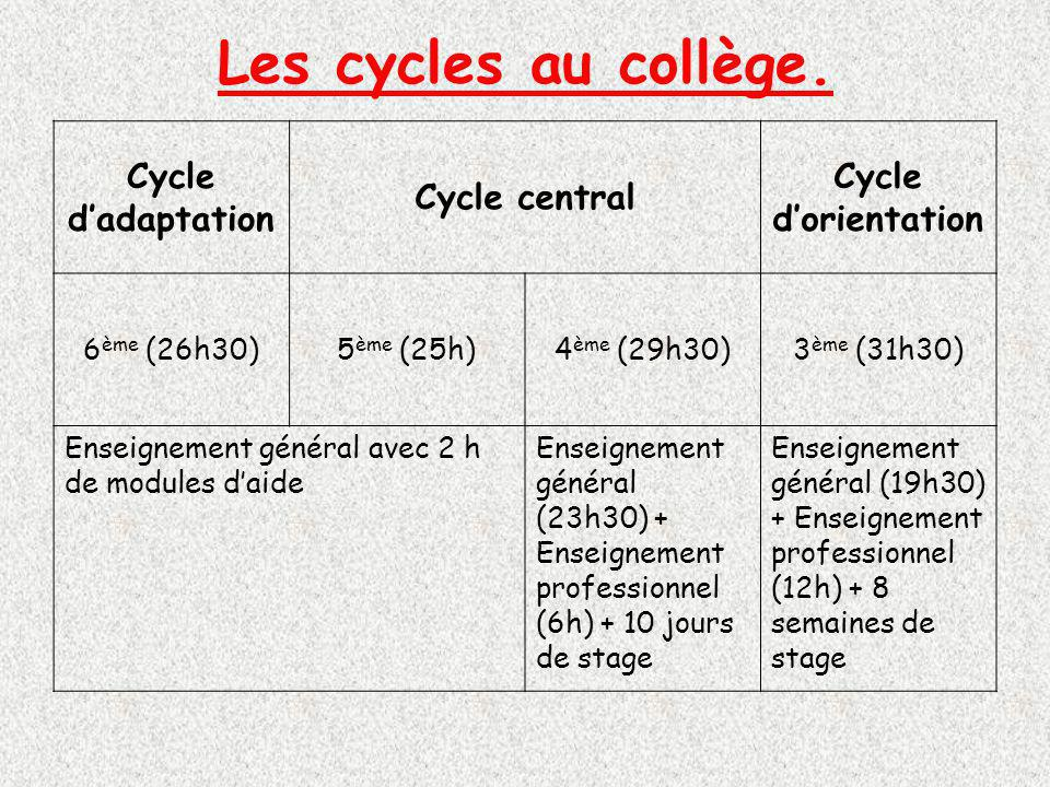 Les cycles au collège. Cycle d'adaptation Cycle central