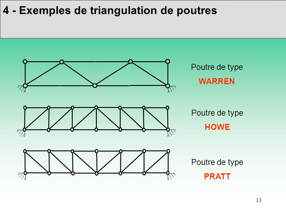 4 - Exemples de triangulation de poutres