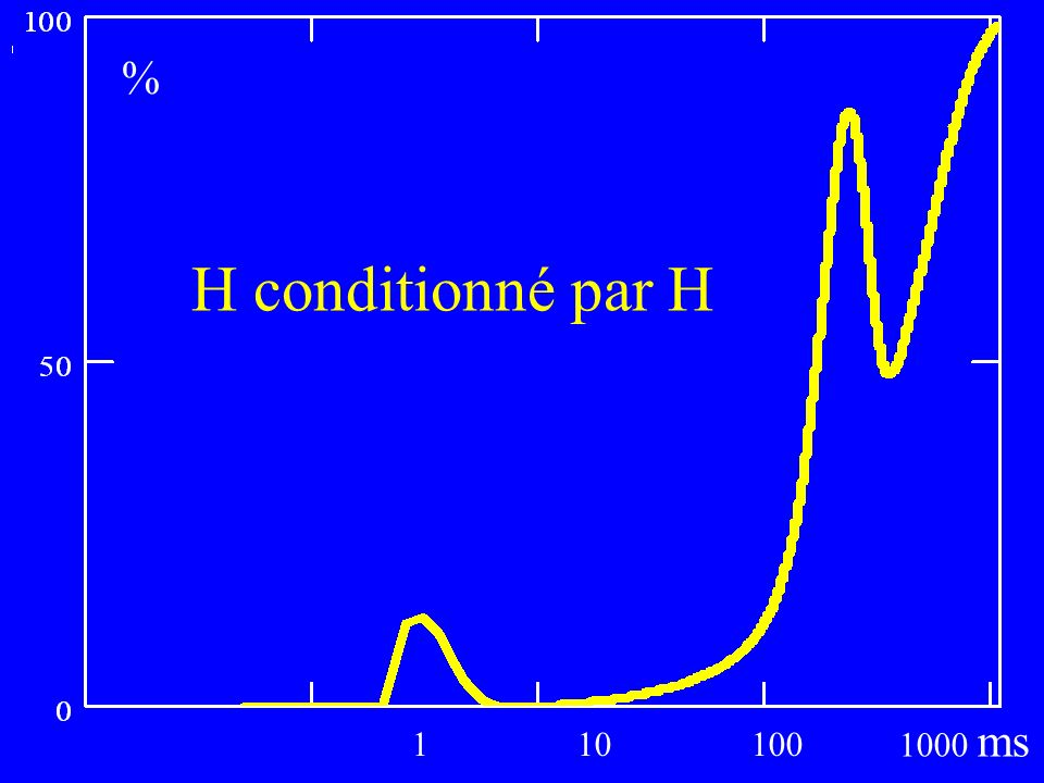 ms % H conditionné par H