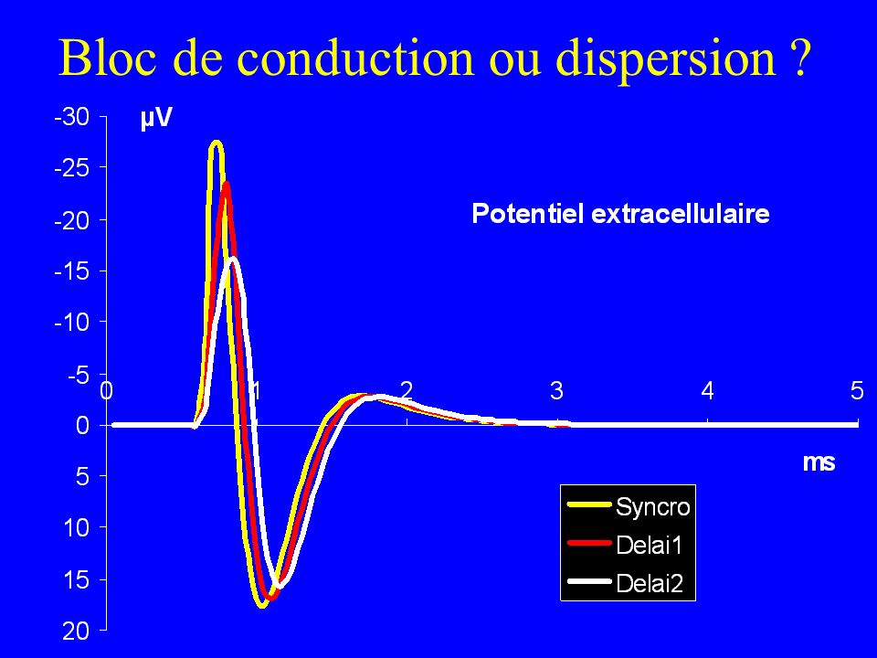 Bloc de conduction ou dispersion