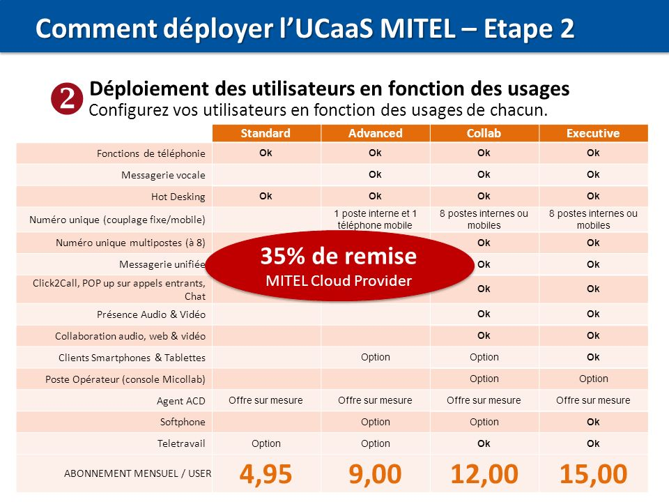 Comment déployer l'UCaaS MITEL – Etape 2 4,95 9,00 12,00 15,00