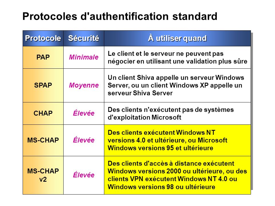 Protocoles d authentification standard