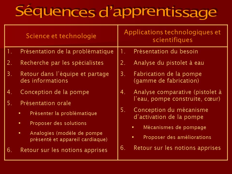 Séquences d'apprentissage