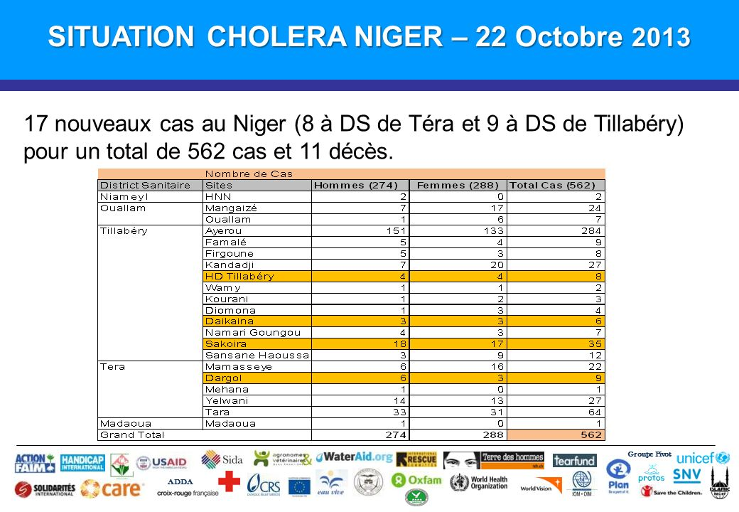 SITUATION CHOLERA NIGER – 22 Octobre 2013