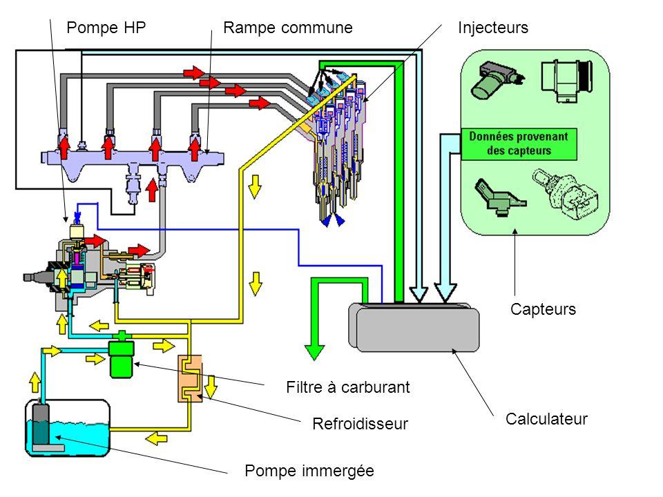 pompe hp rampe commune injecteurs capteurs filtre. Black Bedroom Furniture Sets. Home Design Ideas