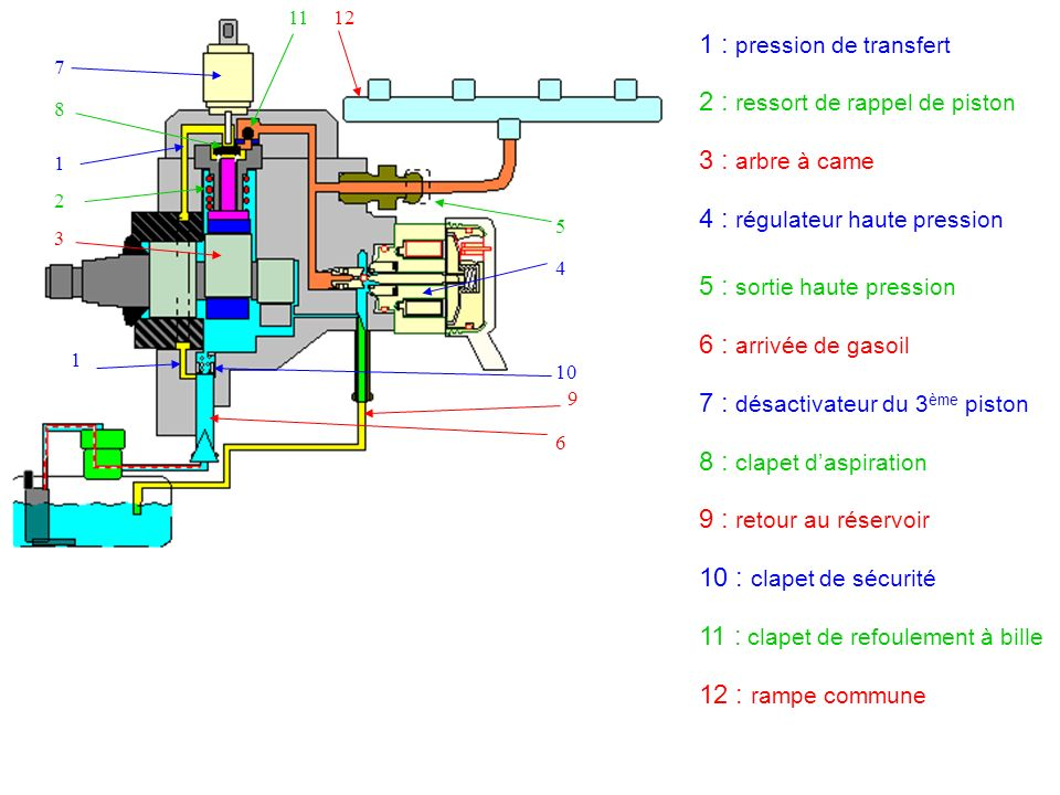 pompe hp rampe commune injecteurs capteurs filtre carburant ppt video online t l charger. Black Bedroom Furniture Sets. Home Design Ideas