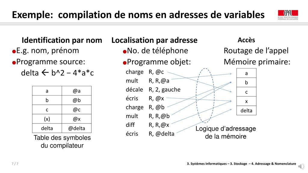 Exemple: compilation de noms en adresses de variables
