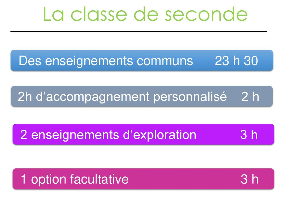 La classe de seconde Des enseignements communs 23 h 30
