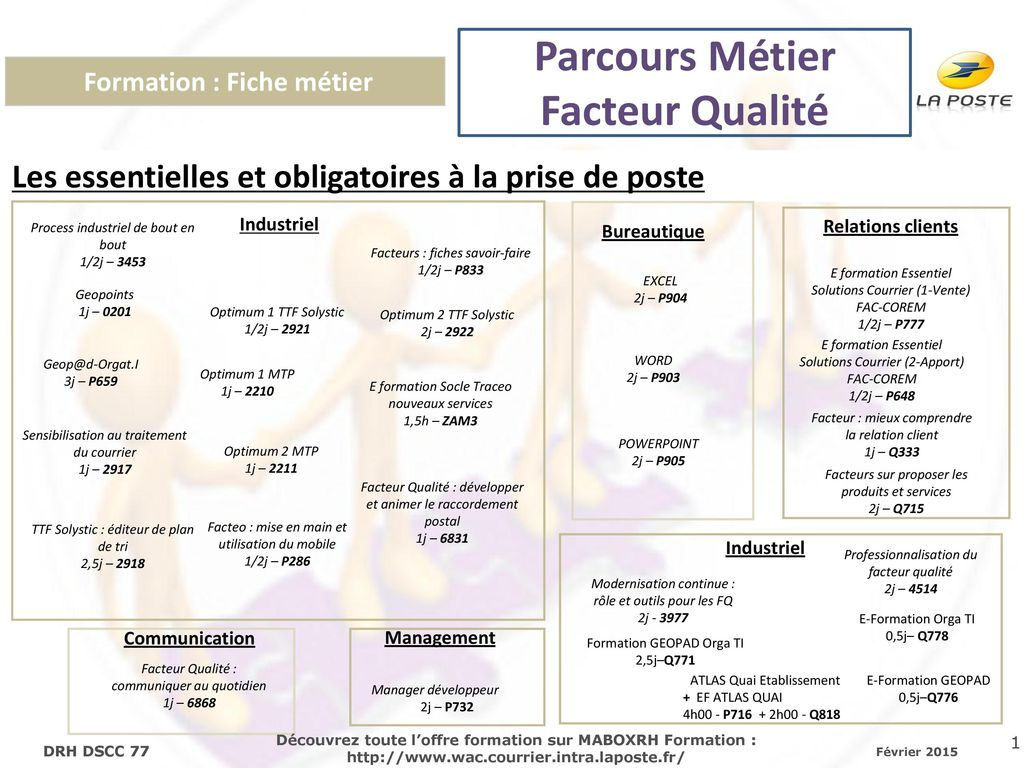 Formation Fiche Metier Ppt Telecharger
