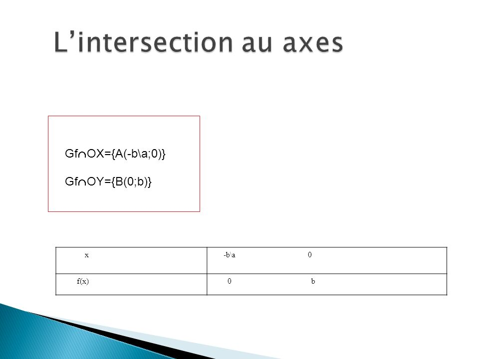 L'intersection au axes