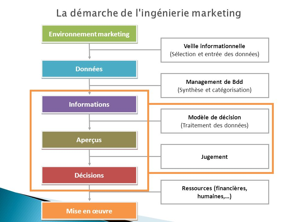 La démarche de l ingénierie marketing