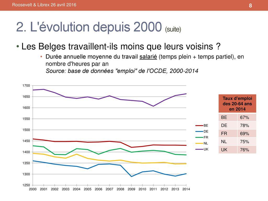 La Reduction Du Temps De Travail En Belgique Un Etat Des Lieux