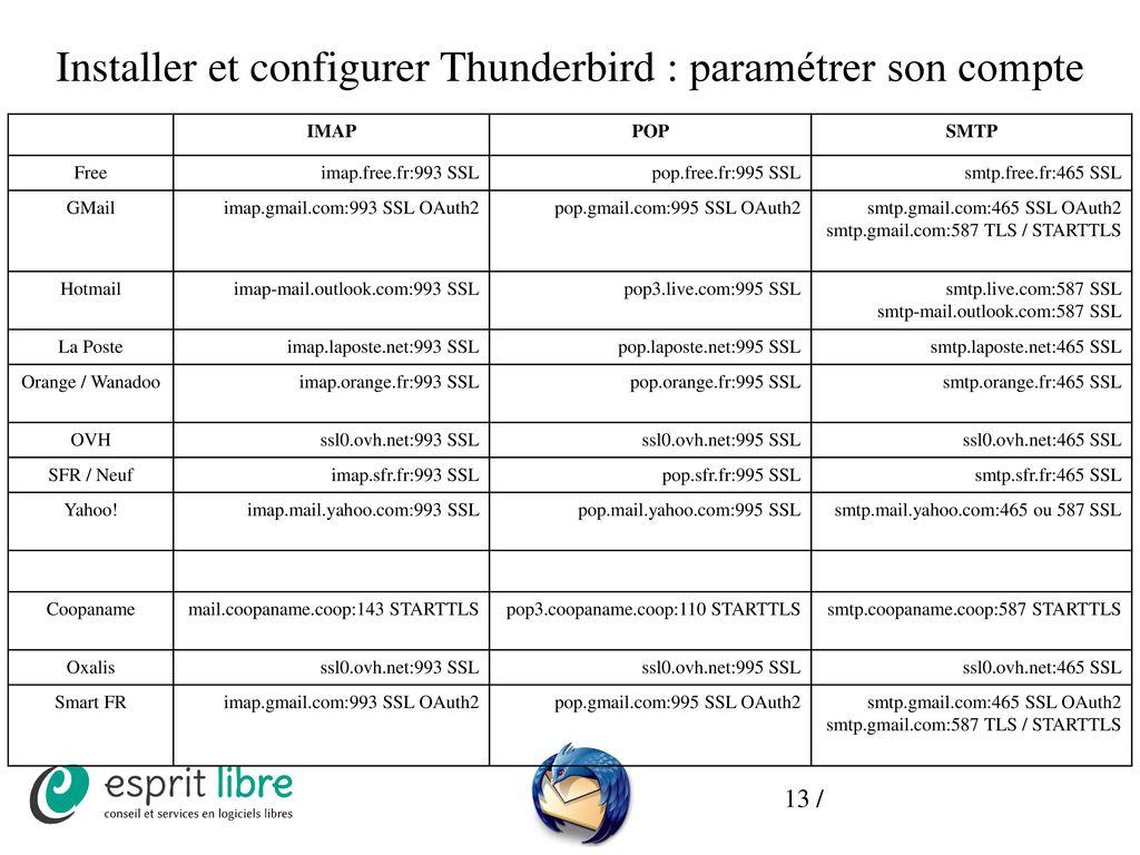 29 août 2017 – Sète Mozilla Thunderbird où comment gérer