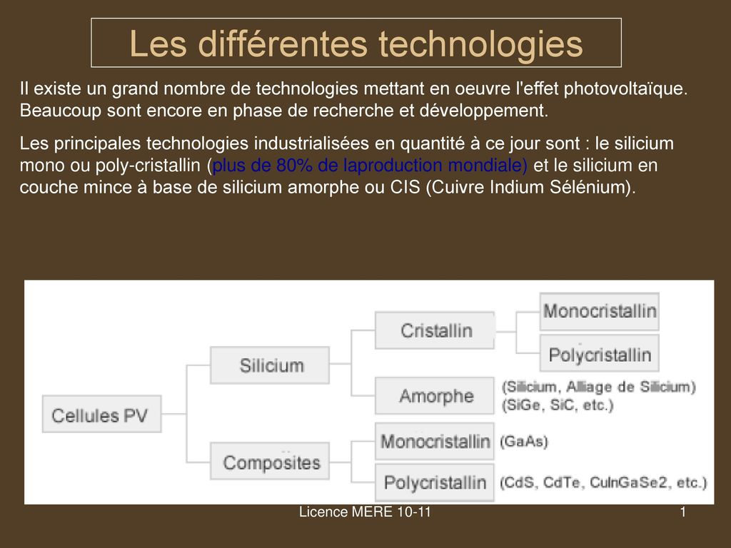 Cellule Photovoltaïque En Silicium Amorphe destiné les différentes technologies - ppt télécharger