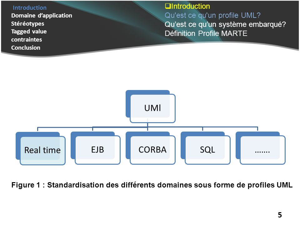 UMl Real time EJB CORBA SQL ……. Introduction