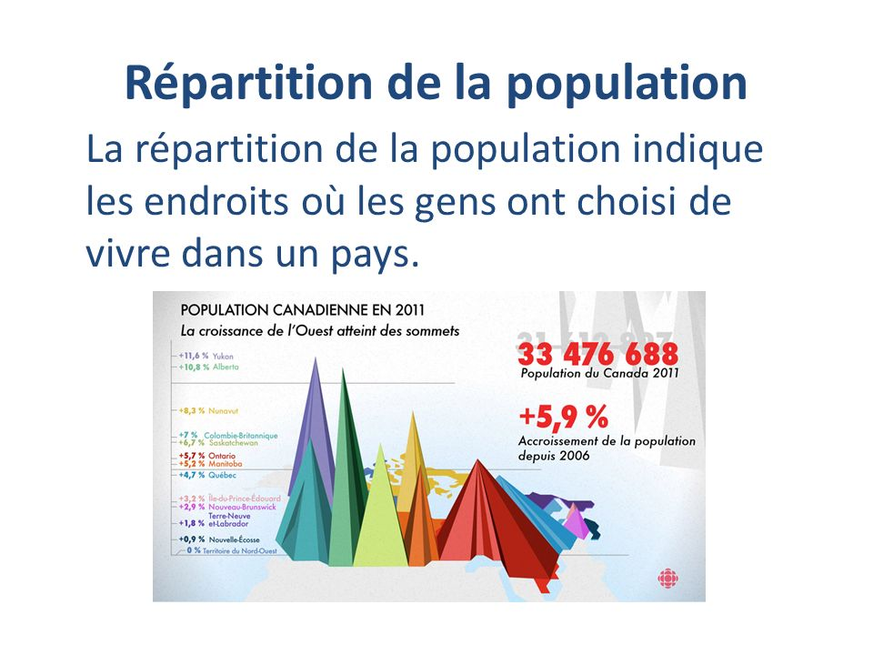 Répartition de la population