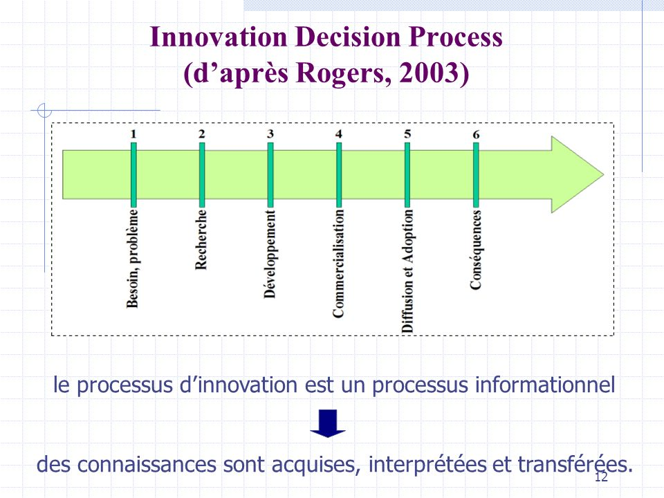 Innovation Decision Process (d'après Rogers, 2003)