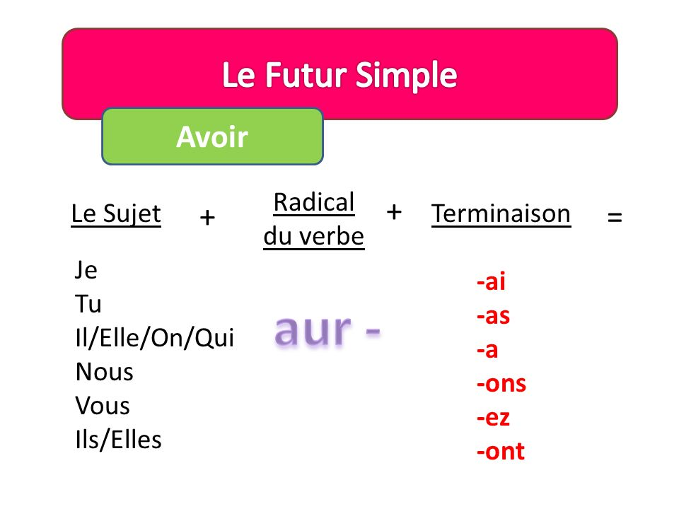 aur - Le Futur Simple Avoir + + = Radical du verbe Le Sujet