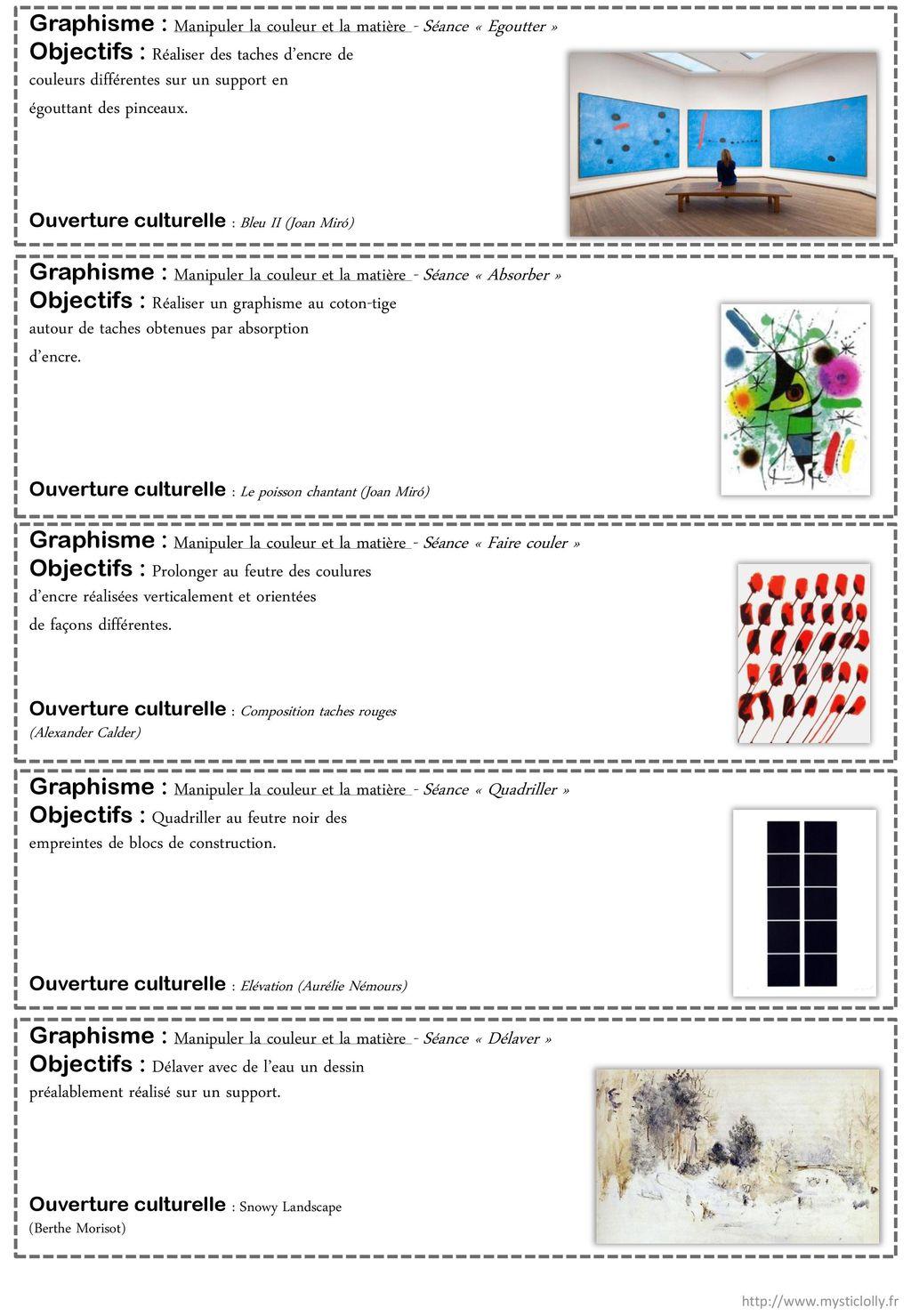 Liste Des Consignes Actions Plastiques Ms Ppt Telecharger
