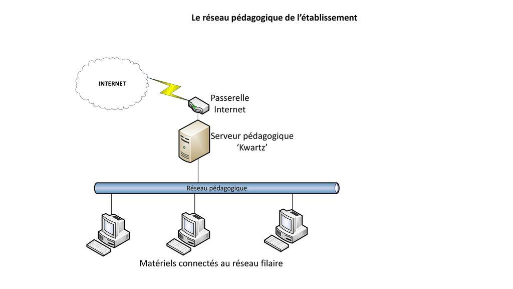 370867db6d82da Le réseau pédagogique de l établissement - ppt télécharger