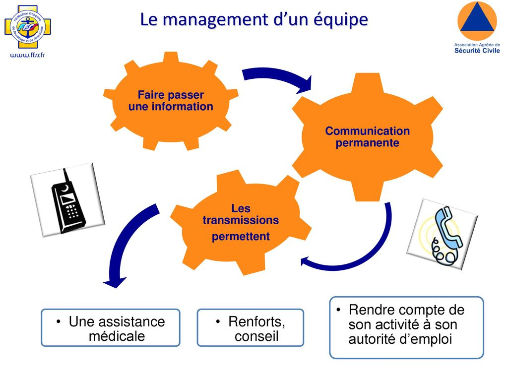 Faire passer une information Communication permanente