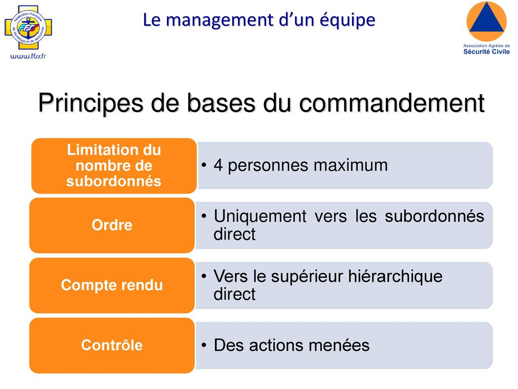 Principes de bases du commandement