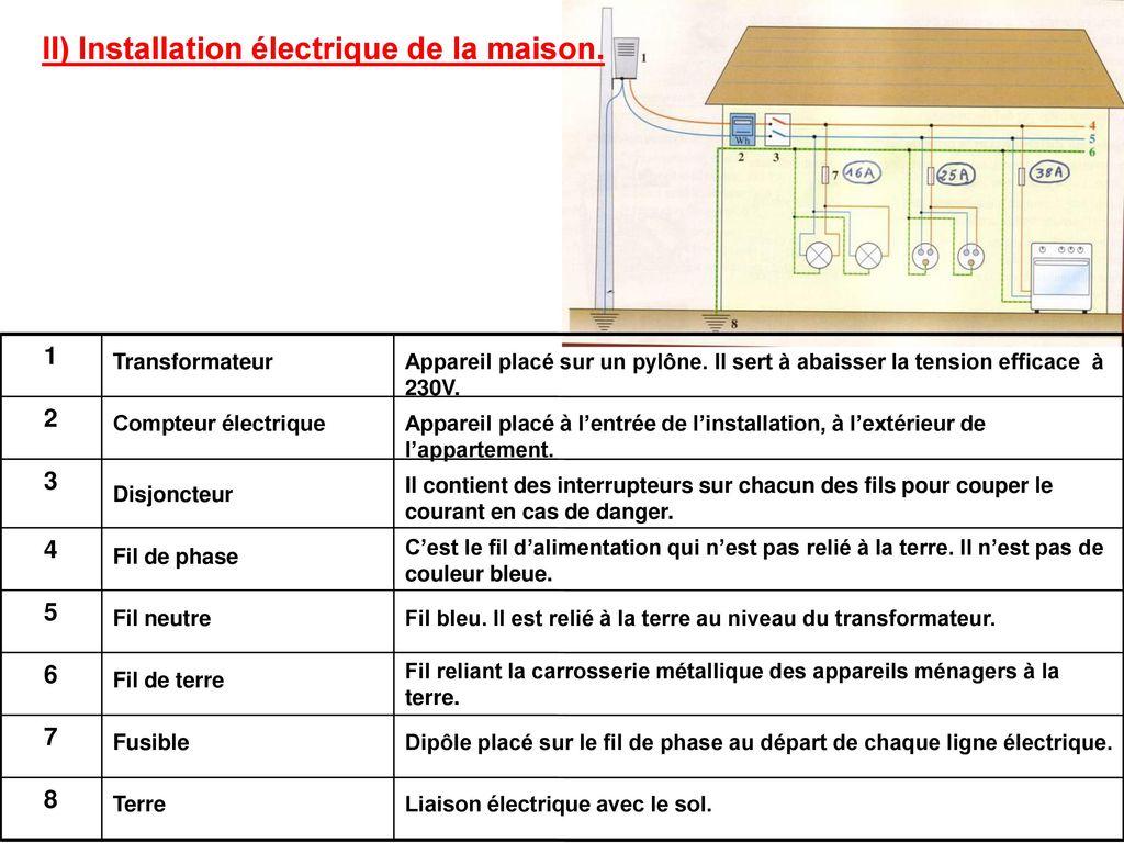 l 39 electricite dans la maison ppt t l charger. Black Bedroom Furniture Sets. Home Design Ideas