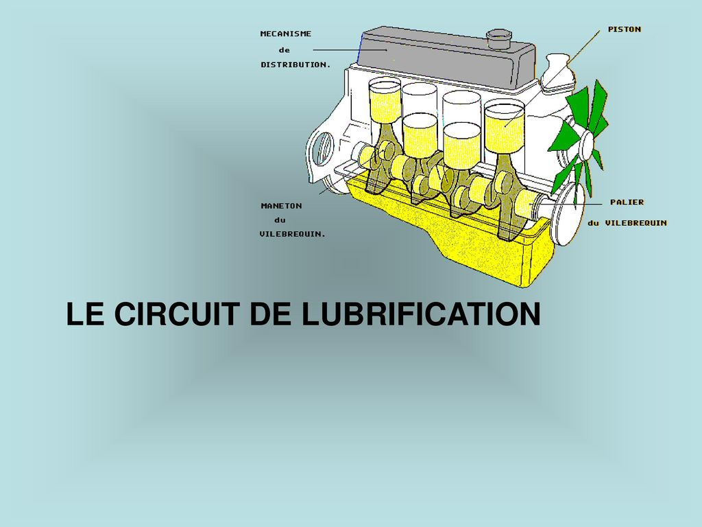 LE CIRCUIT DE LUBRIFICATION