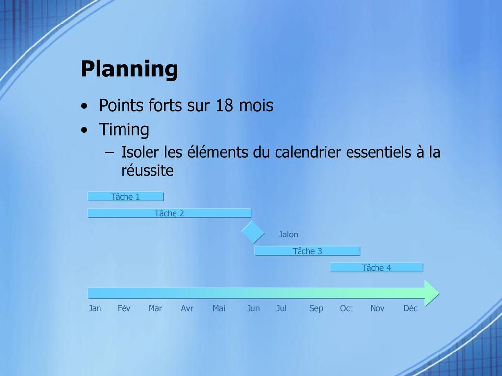 Planning Points forts sur 18 mois Timing