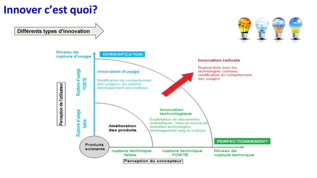 Innover c'est quoi Différents types d'innovation