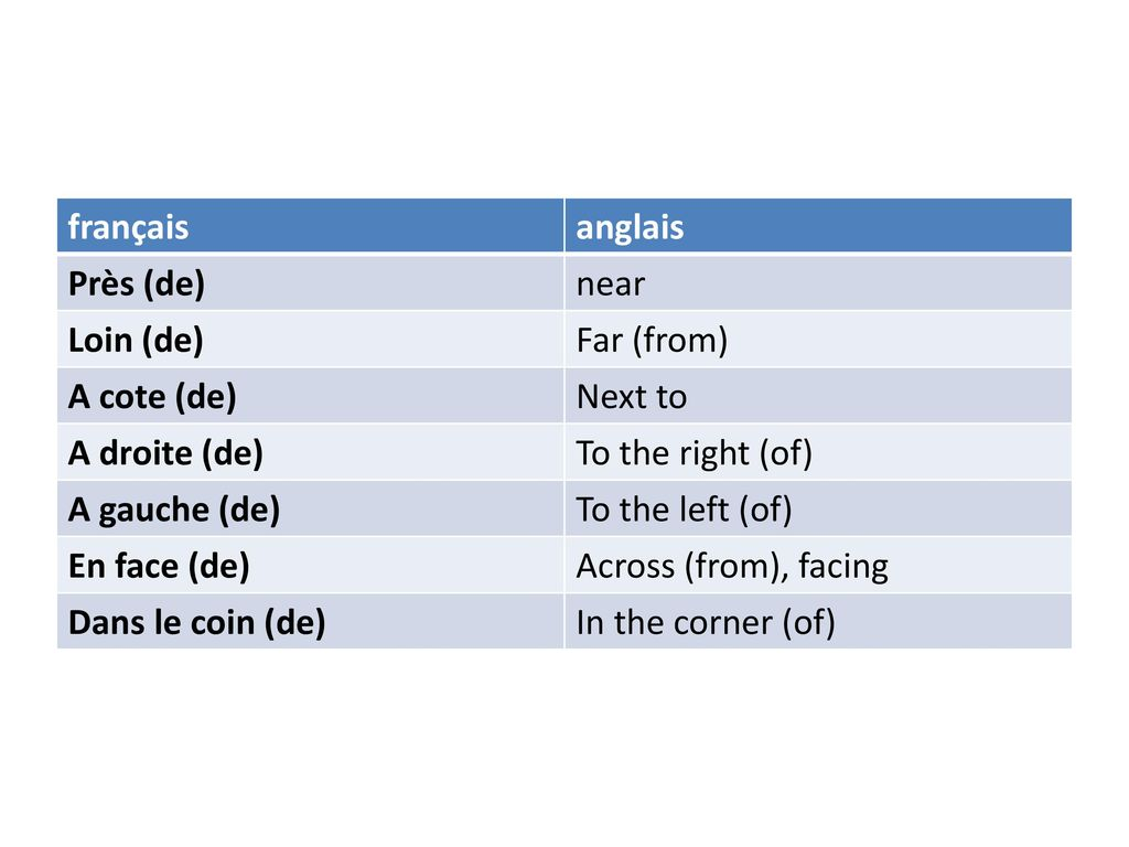 français anglais. Près (de) near. Loin (de) Far (from) A cote (de) Next to. A droite (de) To the right (of)