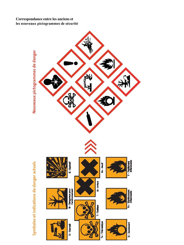 nouveaux pictogrammes de dangers