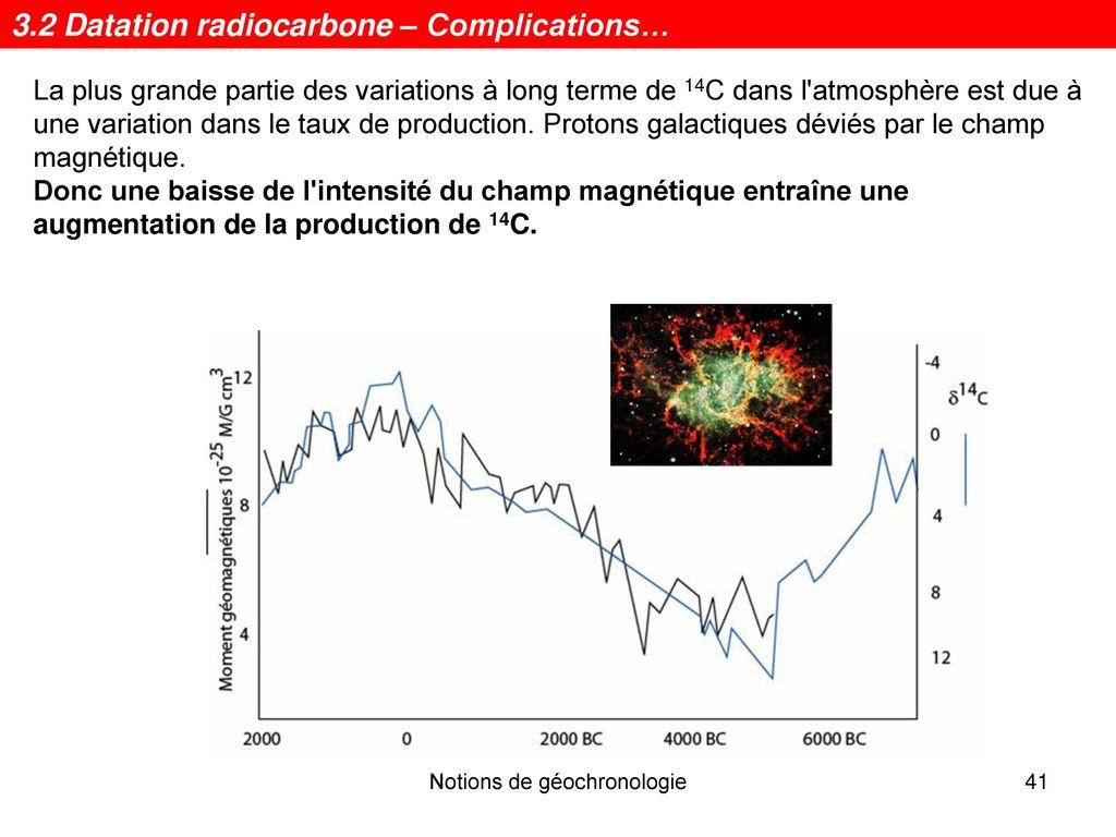 Datation au radiocarbone en termes simples