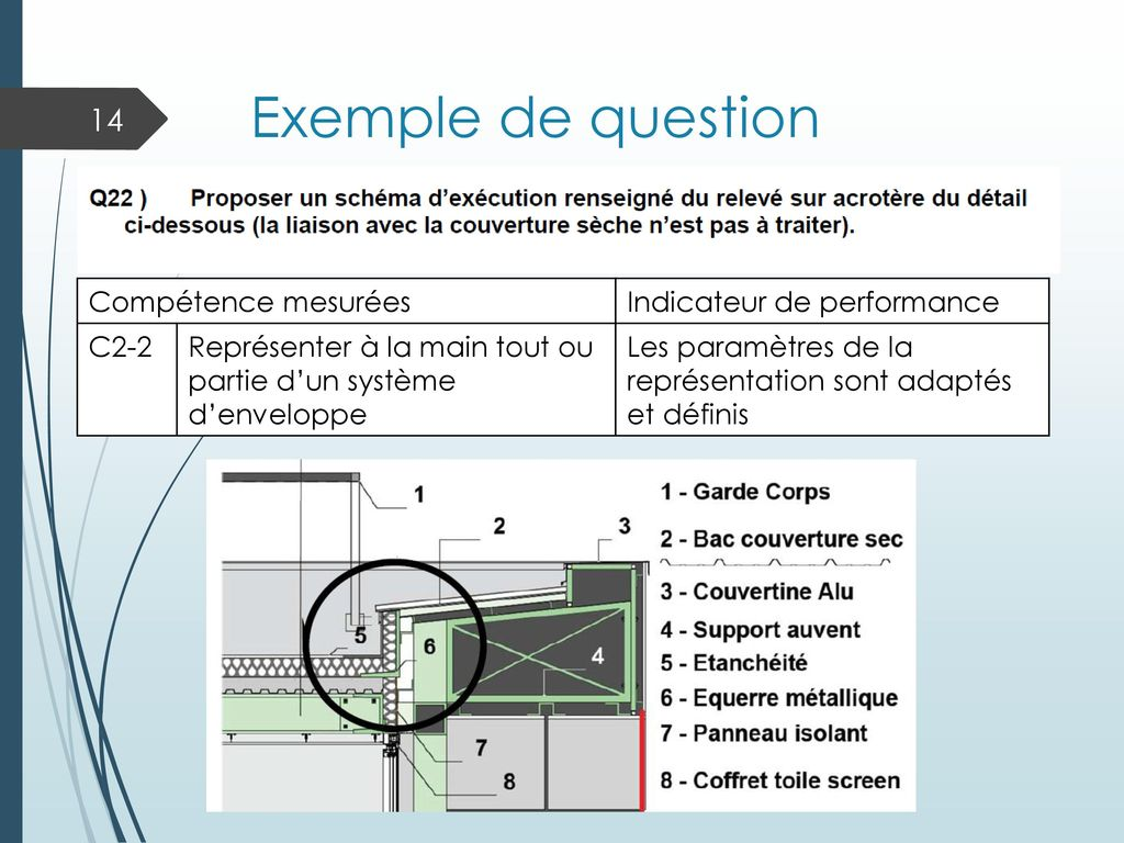 Exemple de question Compétence mesurées Indicateur de performance C2-2