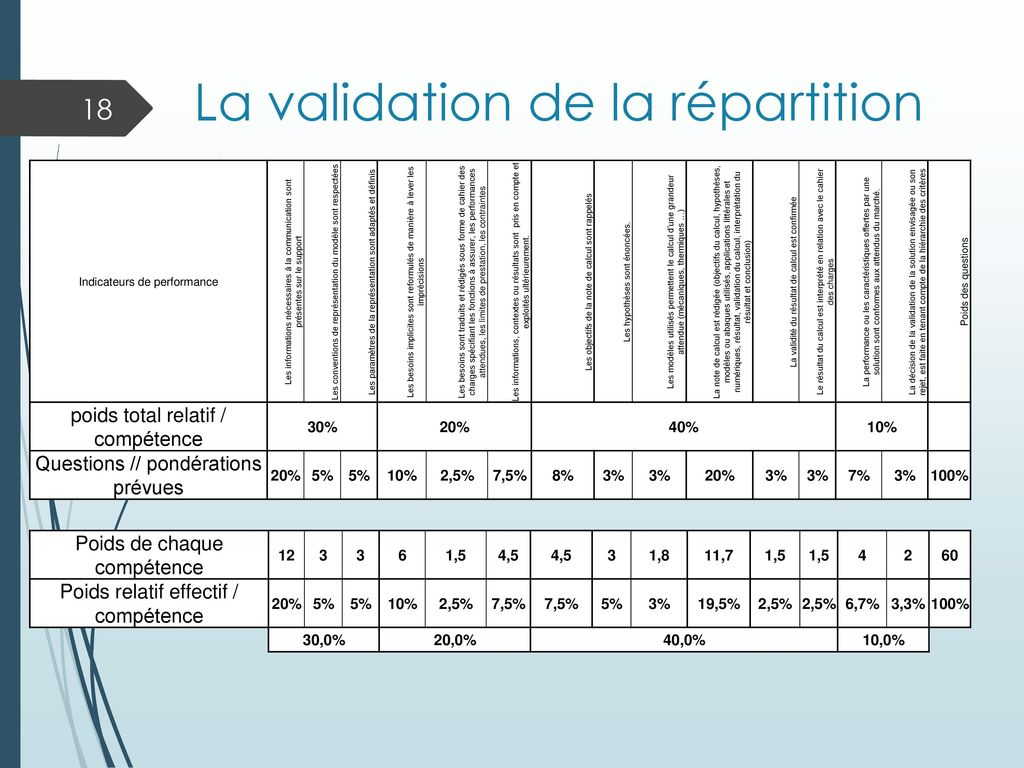 La validation de la répartition